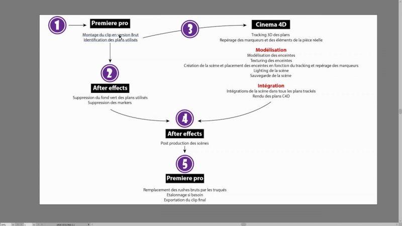 Présentation du projet et du workflow